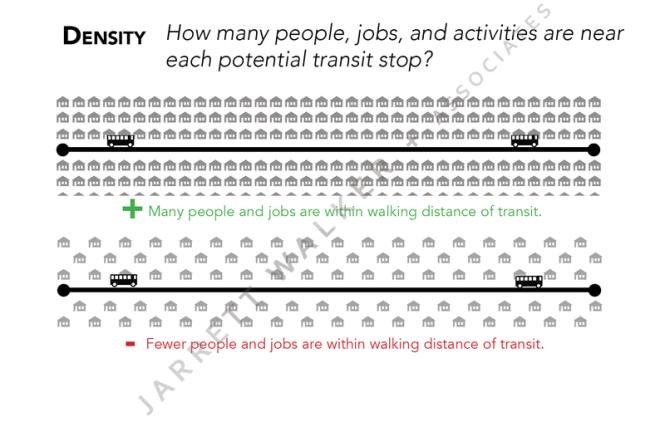 Human Transit - density